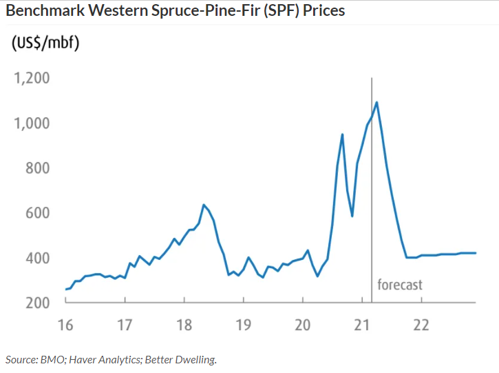 Spruce Prices